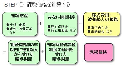 相続税の計算方法1
