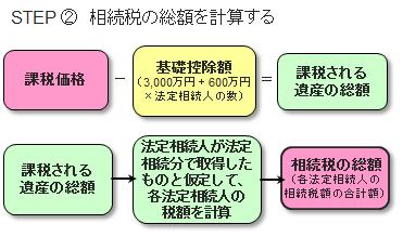 相続税の計算方法2
