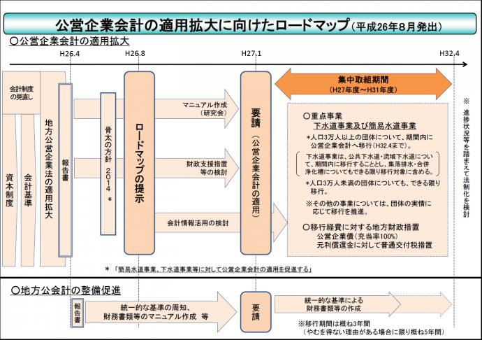 公営企業会計ロードマップ